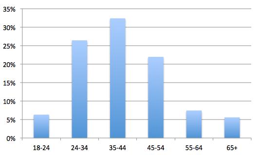 photocontest-2014-ages-graph